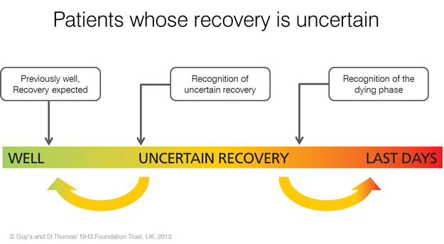 Patients whose recovery is uncertain: previously well - recovery expected; recognition of uncertain recovery; recognition of the dying phase. Copyright: Guys and St Thomas NHS Foundation Trust, UK 2013.